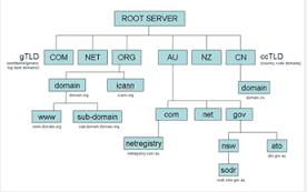 Domain level